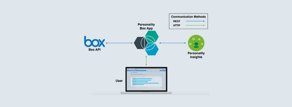 Managing Content Between Box And Ibm Filenet Mits India